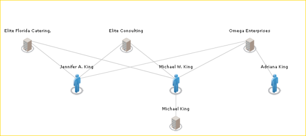 King Enterprises